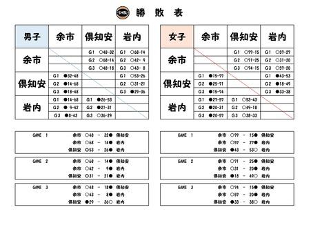 SMBL勝敗表