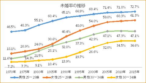27年国勢調査・未婚率の推移1