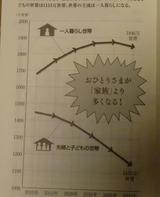 2035年一人暮らし世帯数