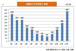 入浴時の死亡事故グラフ