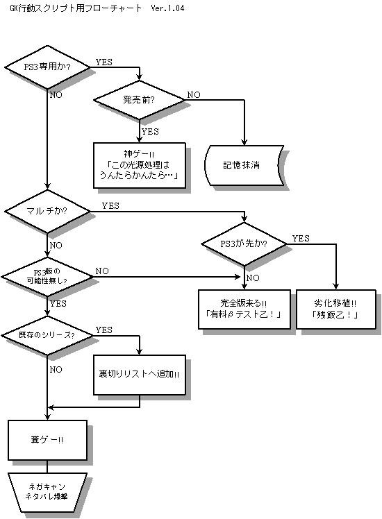 GK用フローチャート