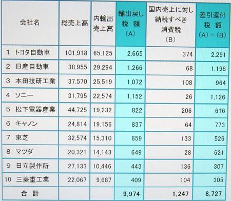 2016/05/10 【租税回避(脱税)36万の企業や個人名を公開 日本の大手商社や楽天・三木谷会長の名
