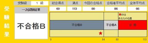 英検結果20141012