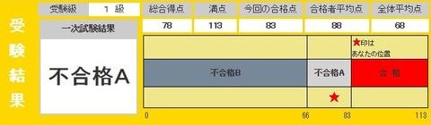 英検結果20150619