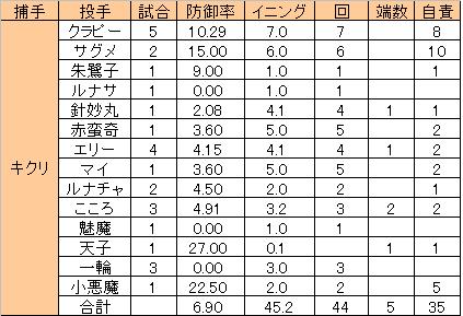0c_kikuri