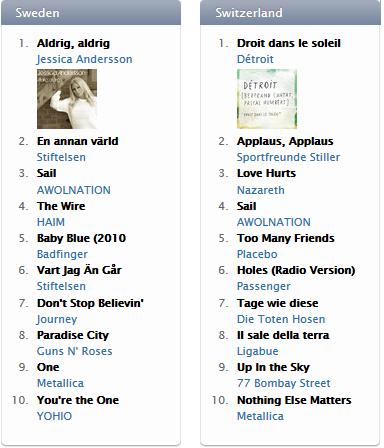 iTunes Top 10 Rock Songs 5