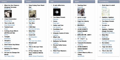 iTunes Top 10 Rock Songs 3
