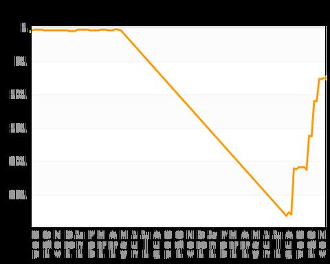 Momota Chart_HistoryRanking_20171102