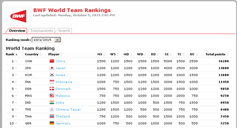 world-team-rankings01