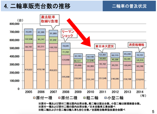 なぜ日本はバイクが売れなくなったのか?