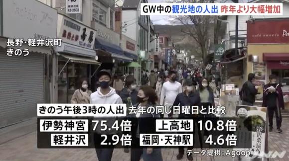 GWの人出が去年と比べ大幅に増加、札幌は約3倍・三重県の伊勢神宮では75.4倍