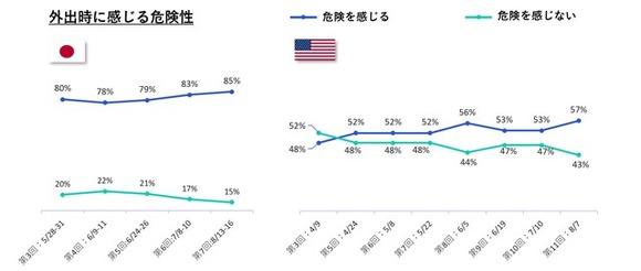 新型コロナでの「外出に対する危機感」が日本は85%、5月以降で最大に