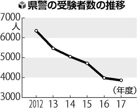 あの神奈川県警が受験者4割減、採用35歳まで引き上げ