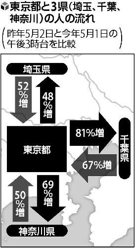 連休初日、東京から3県への移動は昨年比48~81%増
