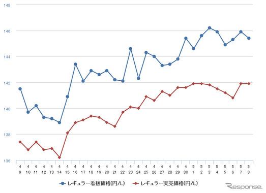 レギュラーガソリン高騰、5か月ぶりの150円突破