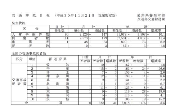 愛知県や警察などがタッグ、交通死脱ワーストに向け事故防止を呼びかけ