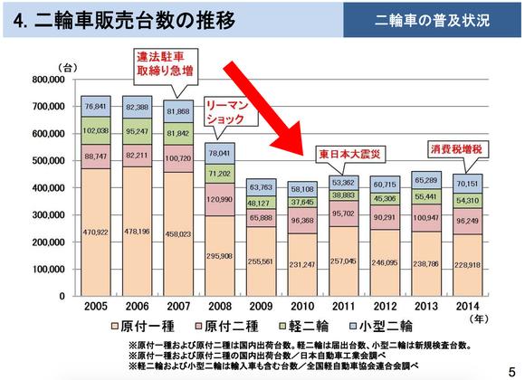 【悲報】日本さん、何故かバイクが売れない