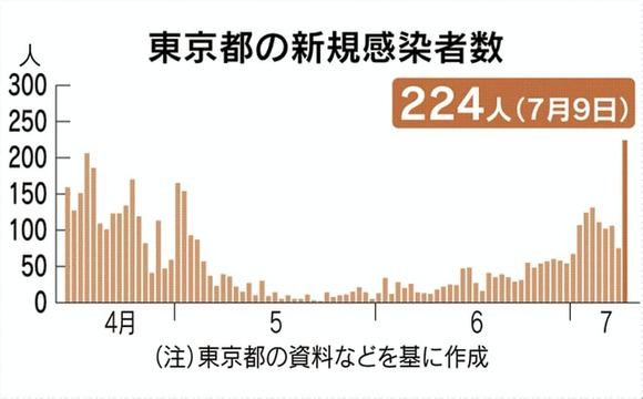 東京都で新たに220人以上感染、1日あたりの感染者は過去最多