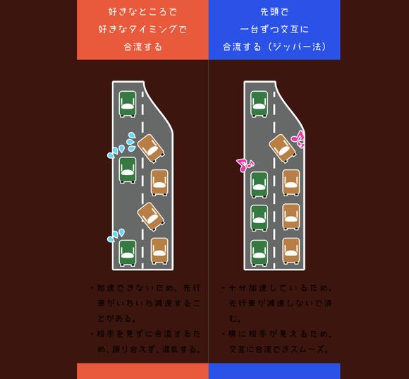 加速車線の先頭まで行って合流を、高速道の渋滞緩和策呼びかけ