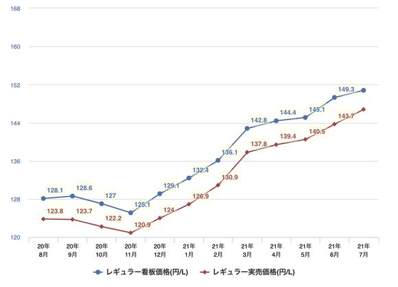 【悲報】ガソリン160円/L突破www
