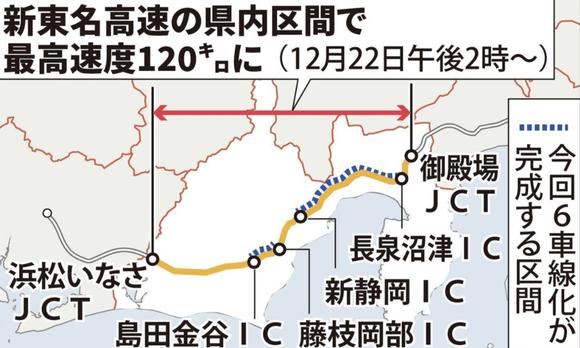 静岡の新東名が最高速度120キロに、12月22日から全国2例目