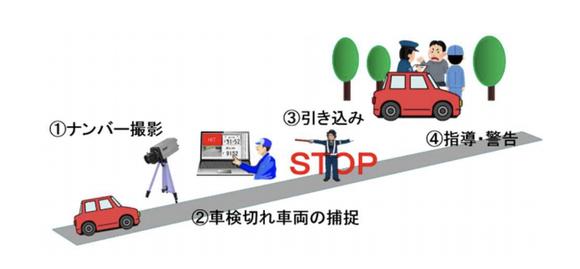 危険な「車検切れ」走行の実態、国交省も新装置で街頭検査を本格化