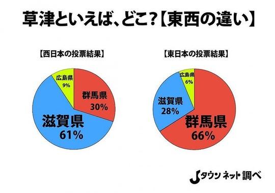 「草津=温泉」は全国で通用しない?西日本では滋賀県を連想する人多数