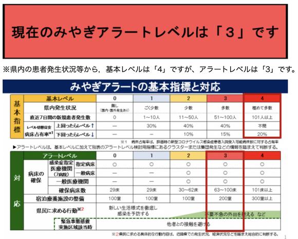 「みやぎアラート」を3に引き上げ、患者数の急増受け知事・仙台市長ら緊急声明