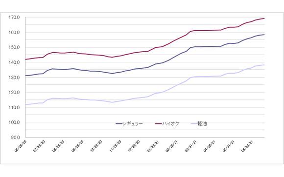 レギュラーガソリンが前週比0.3円高の158.3円、7週連続値上がり