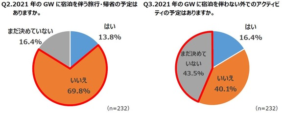 GWは旅行も帰省も「予定なし」が約7割、多くの人が自粛ムードに