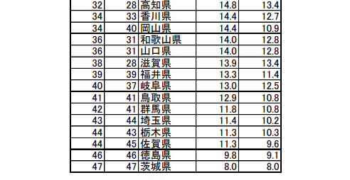 魅力度ランキング、茨城県が6年連続最下位に…茨城知事「一喜一憂せずに」