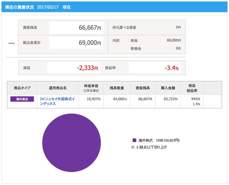 現在の資産状況 DCニッセイ外国株式インデックス