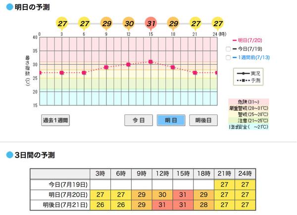 被災地の暑さ指数