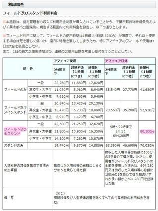 【参考】フクアリで残業した場合の利用料金を調べてみました。