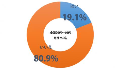 sirabee_ryouri_vs_yuka_201502180600graph-600x345