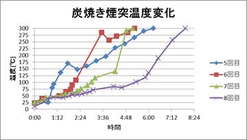 炭焼き煙突温度変化2
