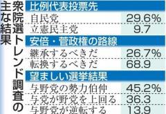 比例投票は自民29%、立民9% 「安倍・菅路線」転換求む声68%