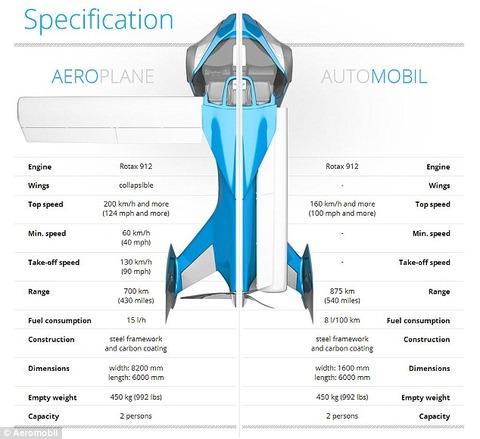 1412719128698_wps_21_Aeromobil_is_a_flying_car