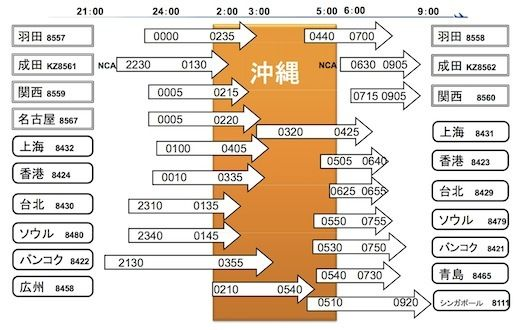 ANA Cargo OKA timetable