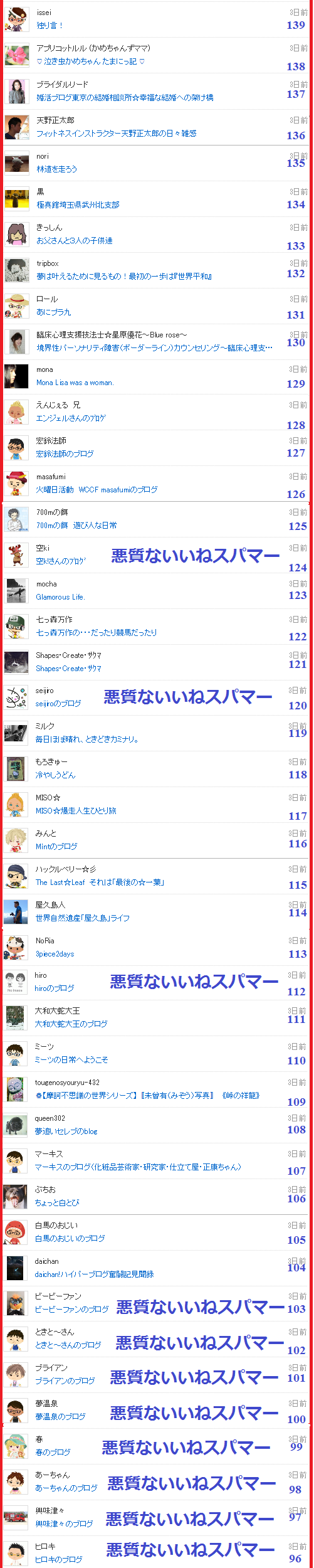 つぶちゃんは悪質スパマーのブログに付いた「いいねリスト4」