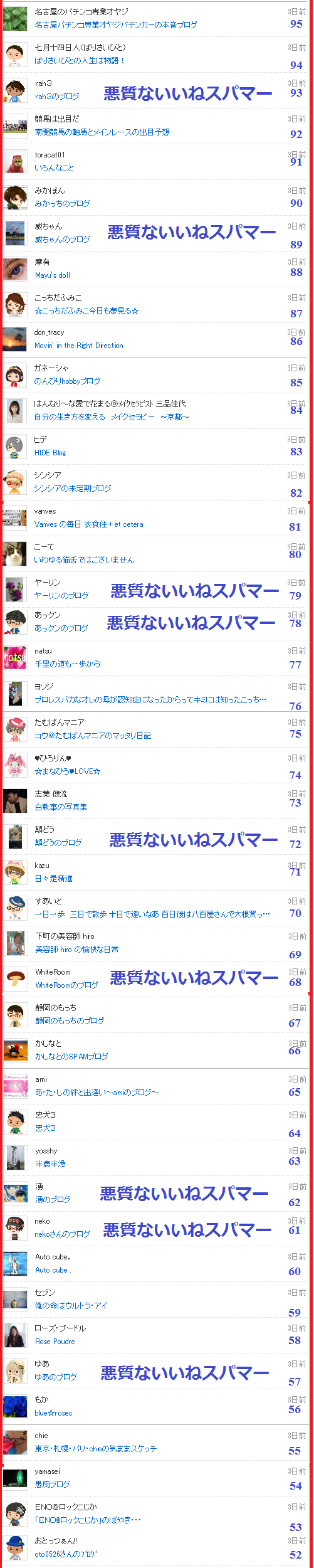 つぶちゃんは悪質スパマーのブログに付いた「いいねリスト5」
