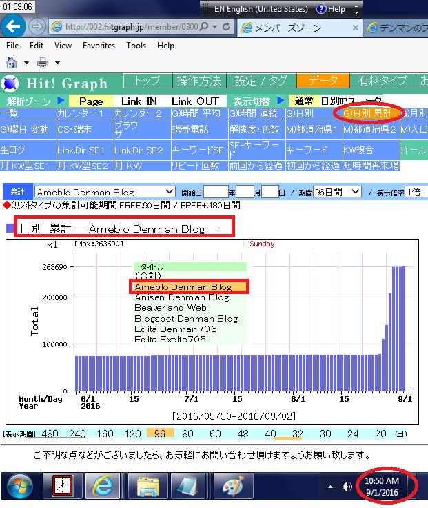 Hit Graph 日別累積アクセス数の棒グラフ