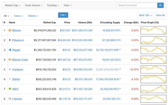 CoinMarketCap(2)