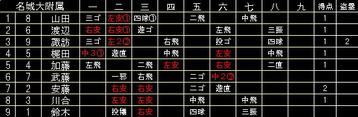 0724名城
