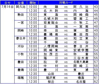 野球漬け~~愛知県! : 高校野球