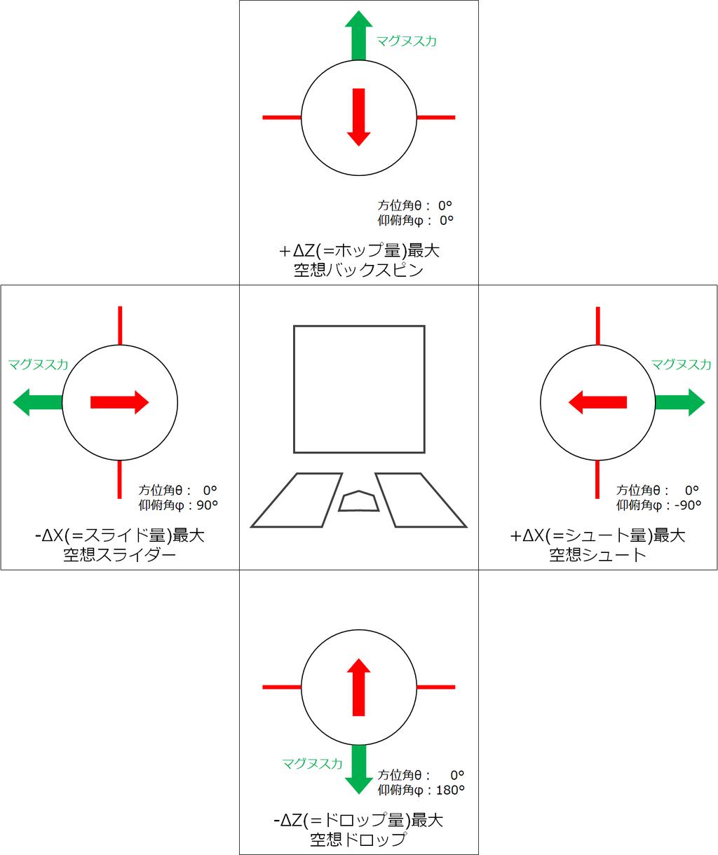 ストレート・変化球の球質・回転数・回転軸・マグヌス力・ホップ成分 ...