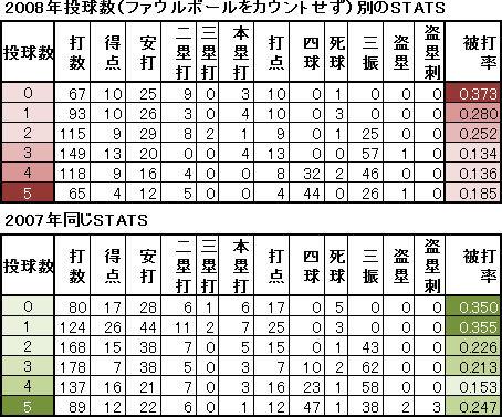 松坂3-3