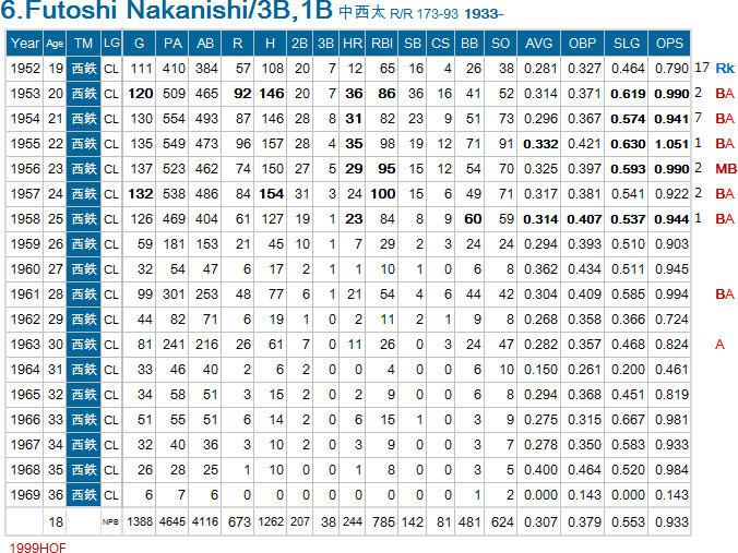 野球の記録で話したい : 中西太 NPB1000本安打列伝 83