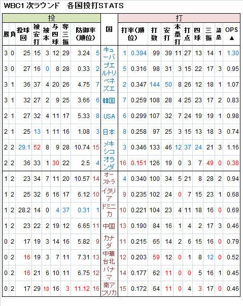 WBC-1-1