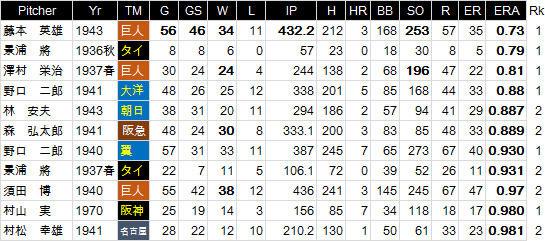 野球の記録で話したい : シーズン防御率ランキング 0点台は11人